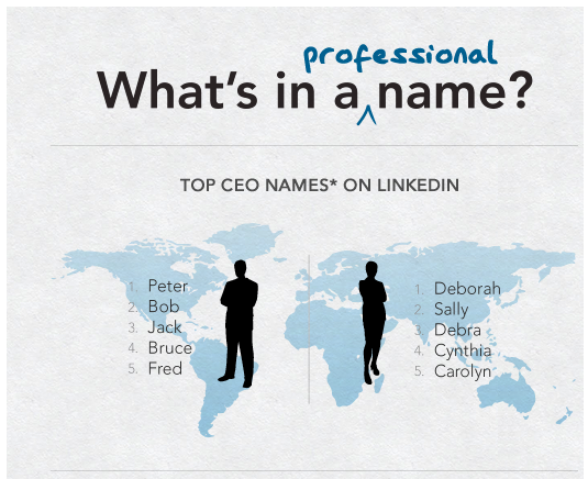 What's in a professional name